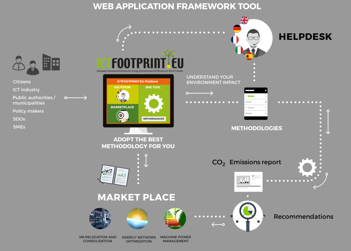 Web Application Framework Tool of ICTFOOTPRINT.eu